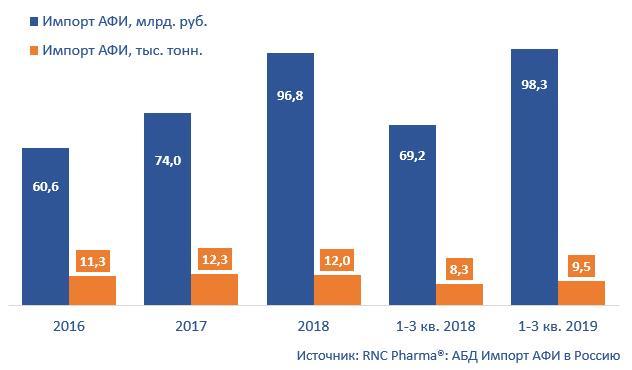 Динамика поставок фармакопейных и технических АФИ в Россию