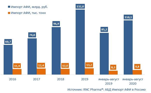 Импорт АФИ в Россию в 2020 году